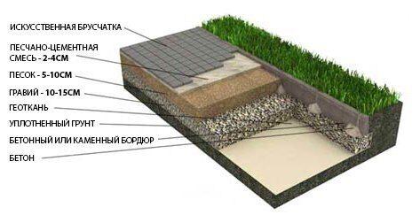 Укладка брусчатки, тротуарной плитки на песчано-гравийное основание на глинистых грунтах (дорожки, площадки)