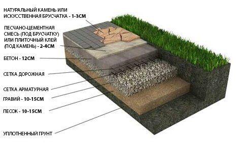 Укладка натурального камня, тротуарной плитки с бетонным основанием и армированием основания для усиления (парковки, выездные зоны)