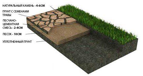 Укладка натурального камня, тротуарной плитки на песчаное основание с травой в швах между плитками
