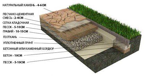 Укладка натурального камня, тротуарной плитки на песчано-гравийное основание на песчаных грунтах (дорожки, площадки)