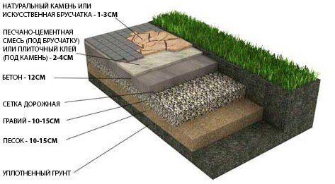 Укладка натурального камня, тротуарной плитки с бетонным основанием (пешеходные дорожки и площадки)